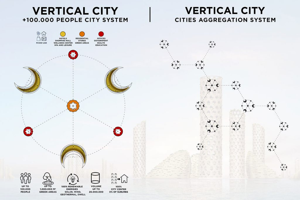 vertical_cities